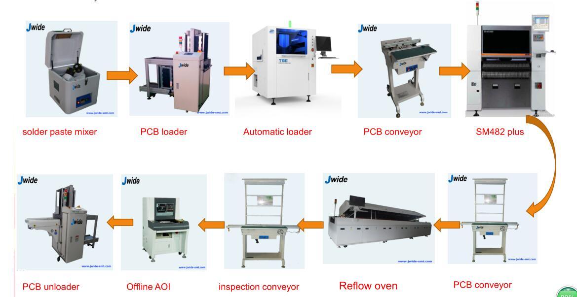 Automatic SMT assembly line